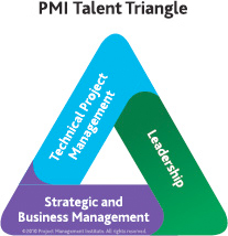 Claiming PDUs - PMI Talent Triangle